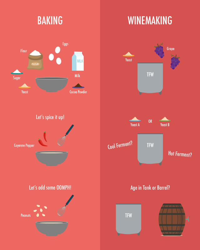 There are many similarities between baking and winemaking